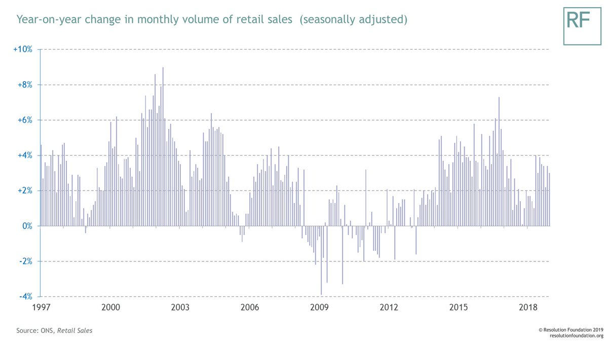 test Twitter Media - What do new sales figures, released today, tell us about the state of Britain's retail sector? Firstly: the volume of GB sales in December 2018 was 3% higher than a year earlier, meaning that year-on-year growth rates in 2017 and 2018 were consistently lower than during 2014-16. https://t.co/BYOaxL95Ae