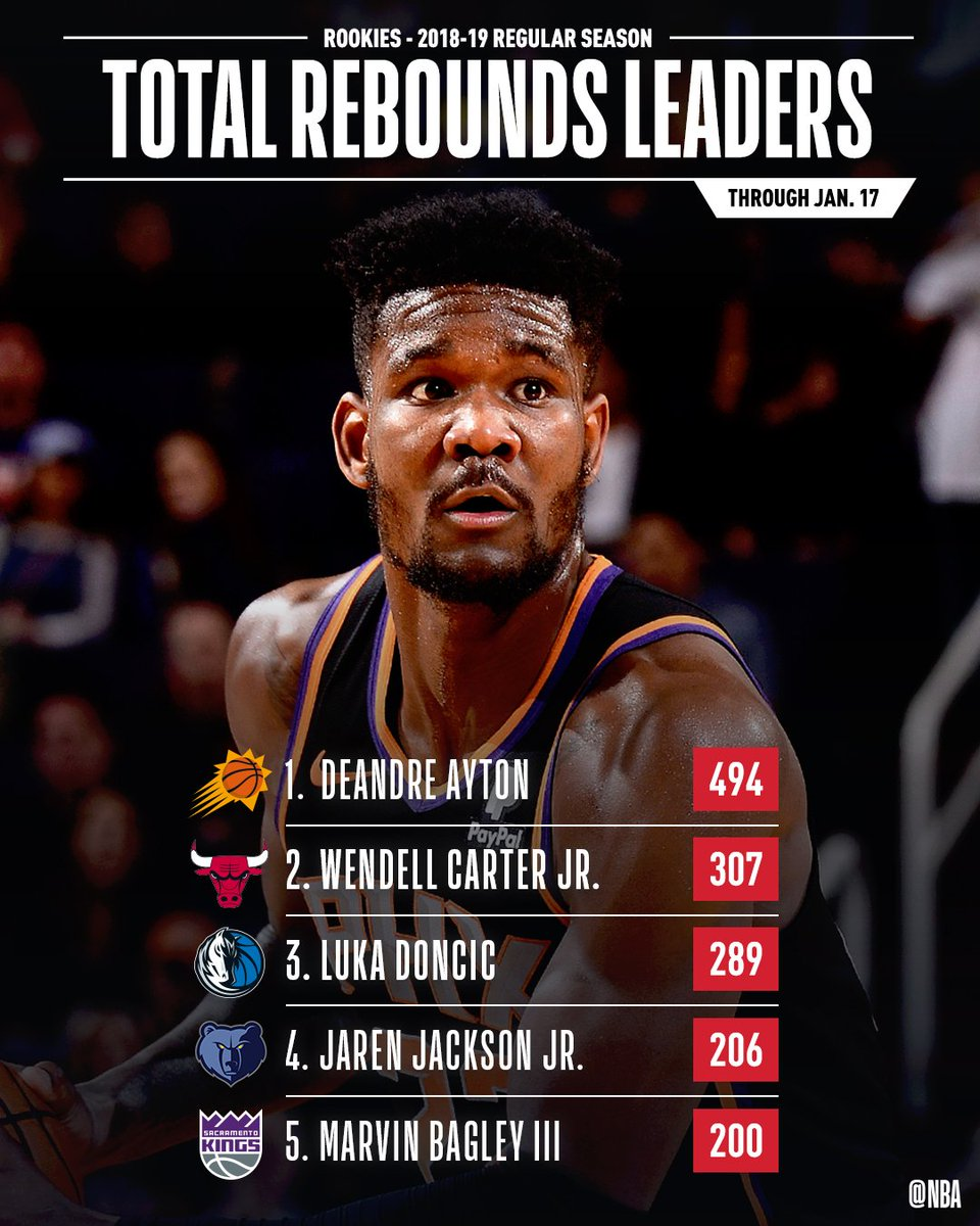 The leaders in TOTAL REBOUNDS & REBOUNDS PER GAME through Jan. 17th! #NBARooks