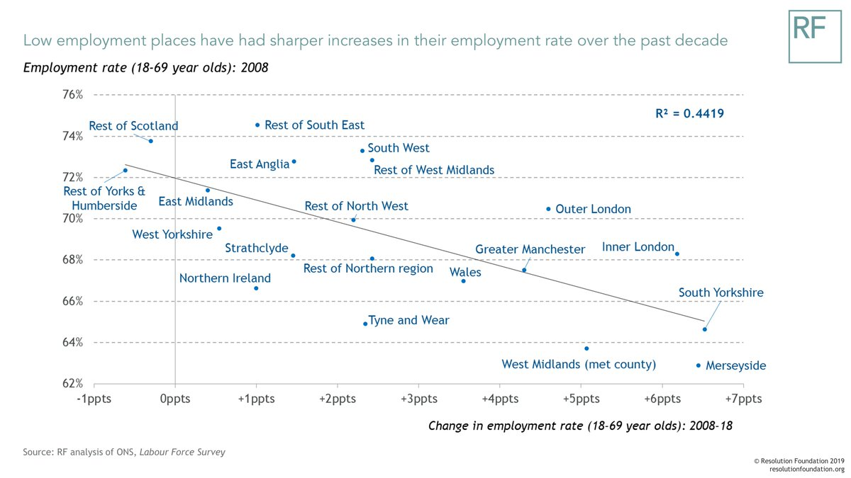 test Twitter Media - Our Chart of the Week: a look at how, during the recent jobs surge, the very biggest changes in employment rates didn't take place in London - but in traditionally low employment urban areas - with South Yorkshire and Merseyside seeing the biggest shifts. https://t.co/2r2237MvAR https://t.co/Y4oRquWOdS