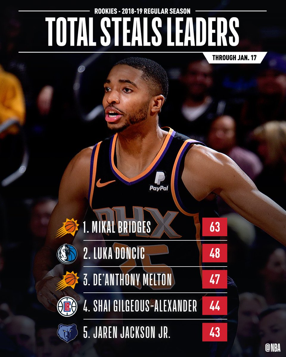 The leaders in TOTAL STEALS & STEALS PER GAME through Jan. 17th! #NBARooks