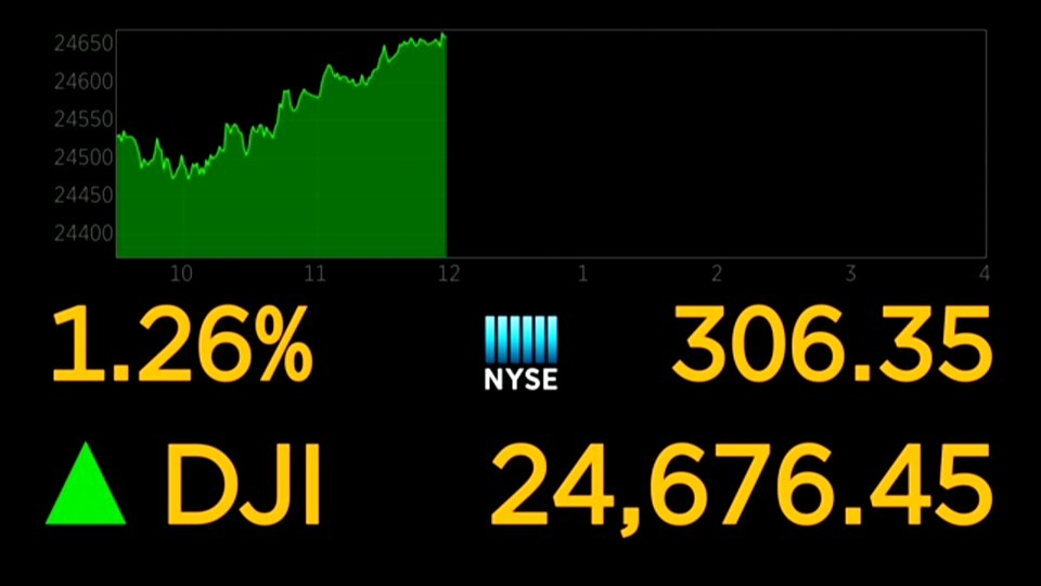 Dow extends gains, up more than 300 points https://t.co/tCz3BLbkhY