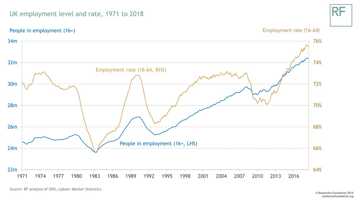 test Twitter Media - In case you missed it earlier this week, our latest report delved into Britain's record employment levels - looking at how this almost unprecedented situation has shaped the country: https://t.co/K7BDt9zHfQ https://t.co/OKQHNlBDoc