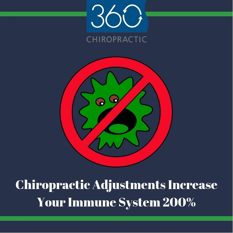 360 Chiropractic's photo on #FunFactFriday