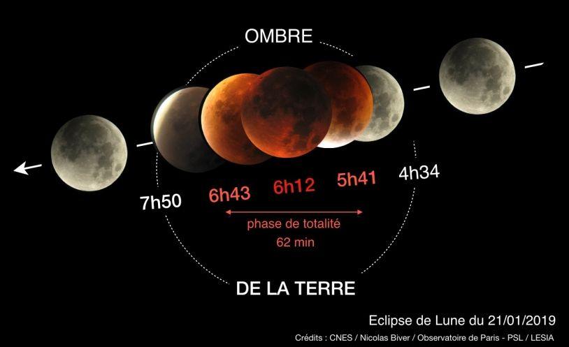 Lundi prochain, ne manquez pas la seule et unique éclipse totale de Lune de l'année 2019 #EclipseDeLune https://t.co/m7i6pa6YEd