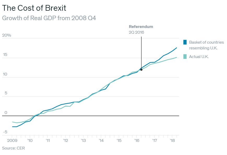 Brexit chaos is David Cameron's disastrous legacy  https://www.barrons.com/articles/the-blame-for-brexit-51547842253…  <-- my column this week is about some important new research tying 2010-2014 austerity to the vote to leave the EU