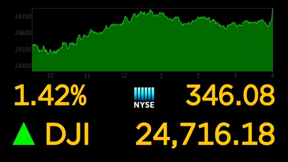 Dow ends higher by more than 300 points, posts first 4-week winning streak since August  https://t.co/mPOeSexzFW