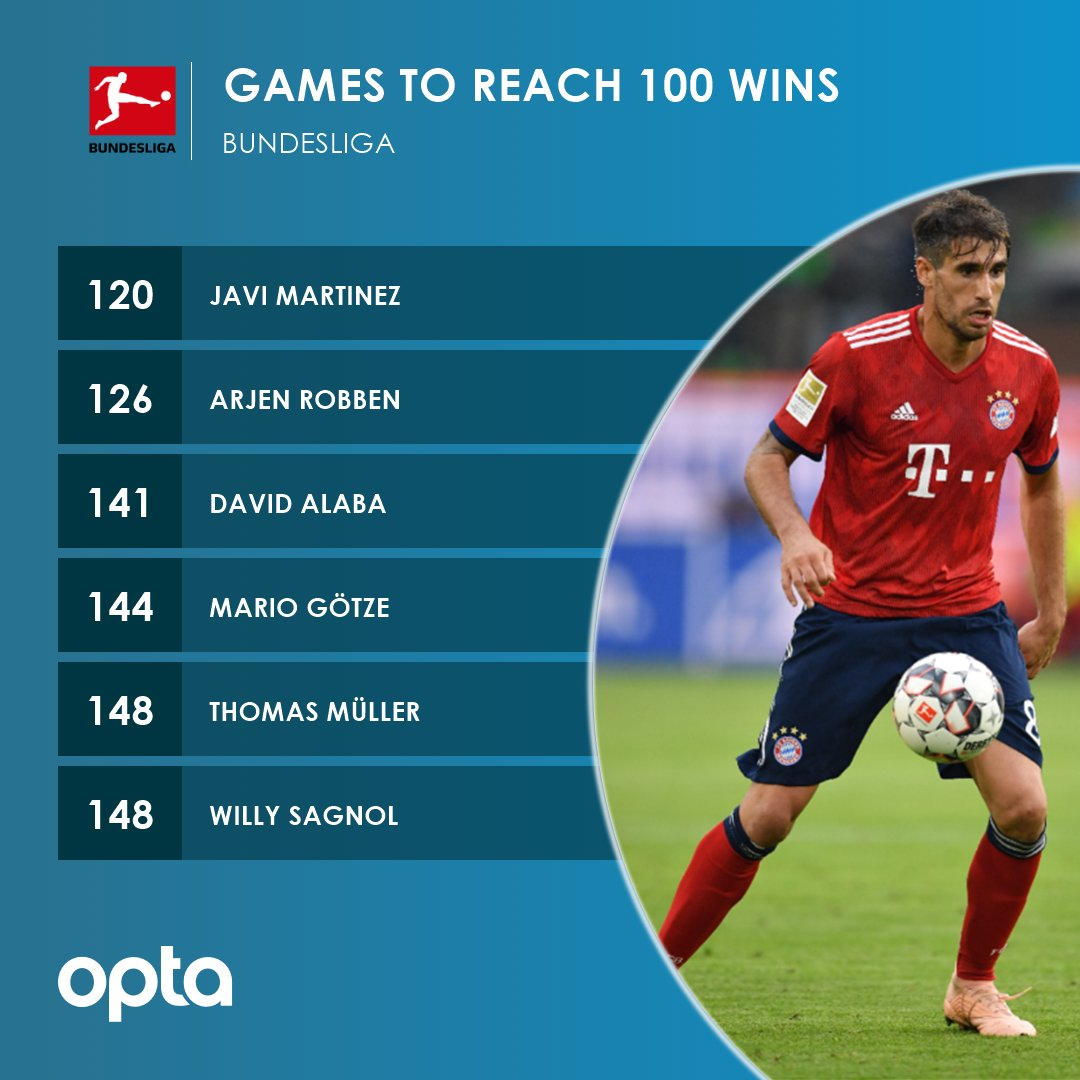 100 - @Javi8martinez (@FCBayernEN) celebrates his 100th win in his 120th @Bundesliga_EN game, earlier than any other player in the competition's history. Success.
