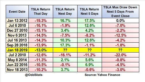 Today was the 7th worst day in @Tesla $TSLA stock history.  Here's how the stock performed in the short-term after every -10% (or worse) day.