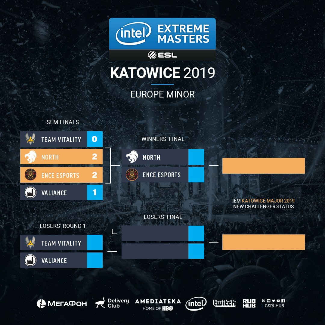Итоги первого дня плей-офф Europe Minor Championship - Katowice 2019!   #IEM #CSGO #RuHub https://t.co/CGlAkCFBfj