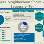 15% of all recent buyers said that their pet influenced their neighborhood choice. https://t.co/FnffxrbRpn #NARHBS