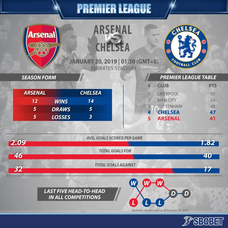 It's Emery's high-attacking football up against Sarriball! Which style will reign supreme when Arsenal welcome Chelsea to the Emirates?  #ARSCHE #WeAreTheArsenal #CFC