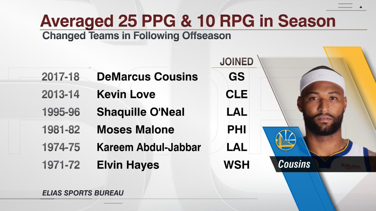 DeMarcus Cousins is expected to make his Warriors debut tonight at 10:30 ET against the Clippers on ESPN.  Cousins is the first player in NBA history to average 25 PPG and 10 RPG and join the defending champion in the offseason.  h/t @EliasSports