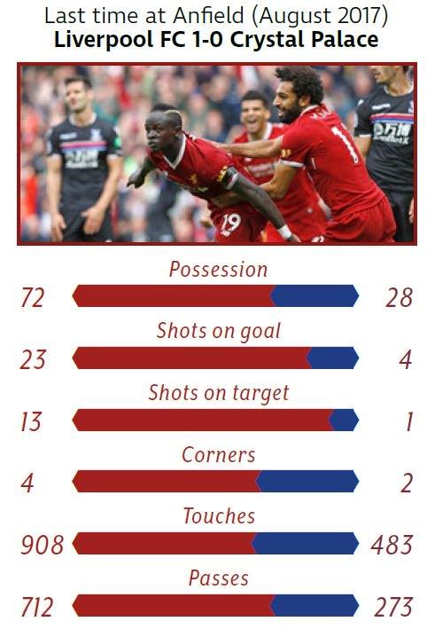 ฤดูกาลที่แล้ว Liverpool เอาชนะ Crystal Palace ได้ด้วยสกอร์ 1-0 และเมื่อต้นฤดูกาลก็บุกไปชนะได้ถึงบ้านพาเลสด้วยสกอร์ 2-0 #lfcthai