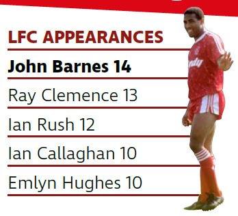 3 อันดับนักเตะหงส์แดงที่ลงสนามเจอกับ Crystal Palace มากเกมสุด - John Barnes 14 นัด - Ray Clemence 13 นัด - Ian Rush 12 นัด #lfcthai