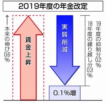 公的年金 0.5%実質削減 マクロ経済スライドを実施=厚労省  https://t.co/kNHijYY7zS