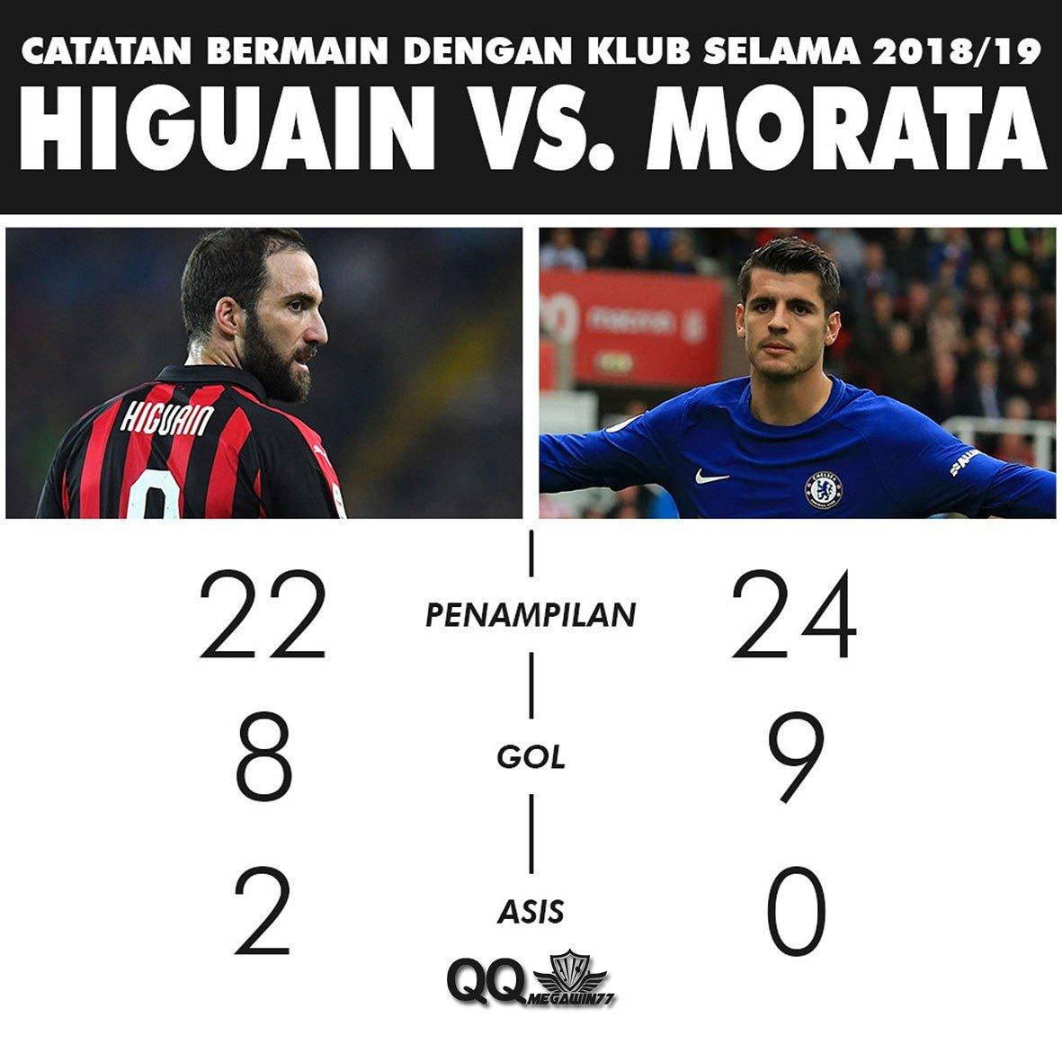 #Chelsea yang semakin gencar ingin mendapatkan #Higuain akan membuka jalan bagi #Morata untuk bergabung kembali dengan #AtleticoMadrid 😌  #qq #megawin #qqmegawin77 #infobola #transferwindow #transfer #transfernews #beritabola #agenbola #judibola #judionline #sepakbola