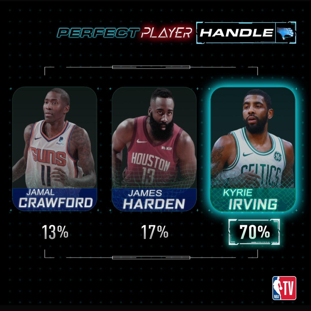 You voted. Results are in! 👀 Kyrie Irving wins best handle as we seek to build the Perfect Player.