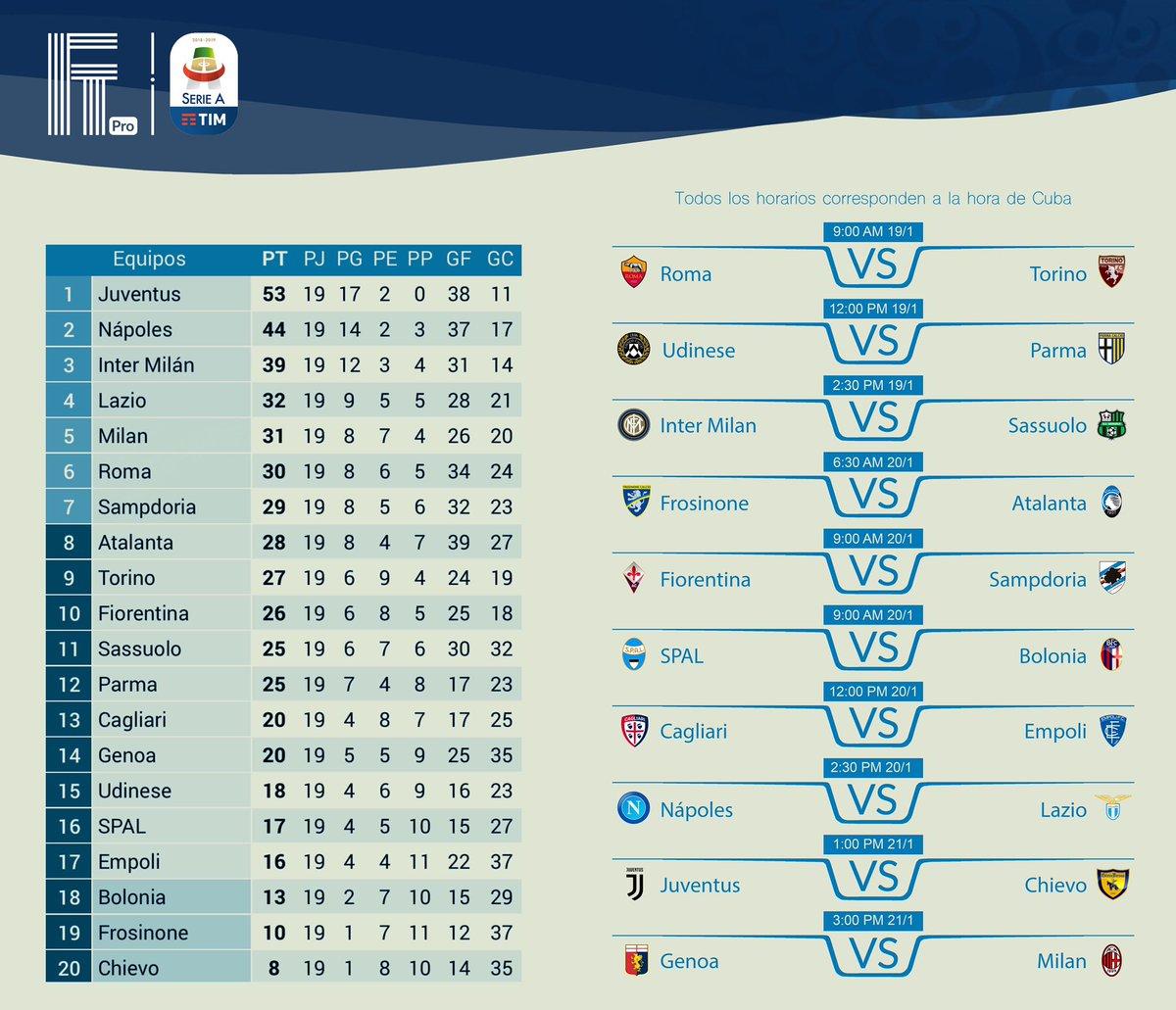 Serie A 🇮🇹🏆⚽️🏃♂️ Jornada 2️⃣0️⃣ • MÁS INFORMACIÓN EN NUESTRO CANAL DE YOUTUBE 😉 Link: http://youtu.be/Y31Zvadjt4o • #FTPro #FTPLI20 #juventus #napoli #roma #lazio #inter #milan #cristiano #ronaldo #Sassuolo #Torino #juve #Napoles #soccer #futbol #holguin #cuba #fútbol #ligaitaliana