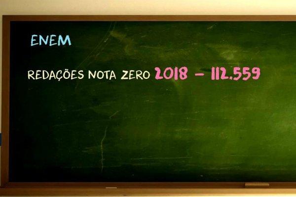 Mais de 100 mil estudantes tiram zero na redação do ENEM  https://t.co/uausOb4HCB  #sbtjornalismo #educação #enem