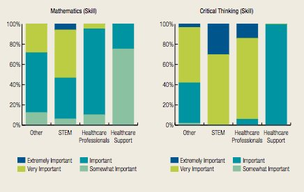 test Twitter Media - Critical thinking and mathematical skills are both highly important in the #healthcare field. https://t.co/EBn3XoZhdm #CEWprojections https://t.co/PHJqI09EBO