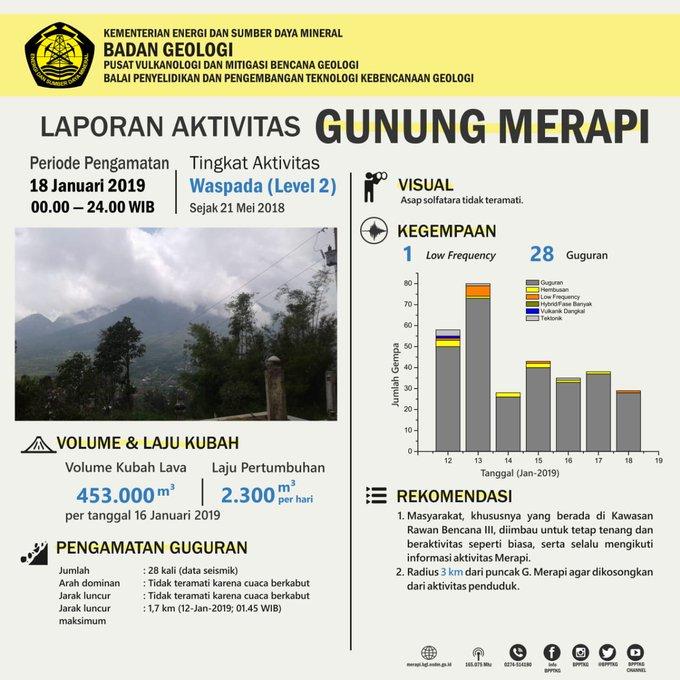 Simak laporan aktivitas Gunung Merapi untuk periode pengamatan 18 Januari 2019. #statuswaspada via @BPPTKG #ElshintaWeekend Photo