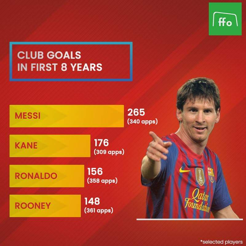 🏟️⚽ Another reason why Leo Messi is not human 👽  #Messi #Ronaldo #Rooney #Barca #FCB #GOAT #Football #FFO