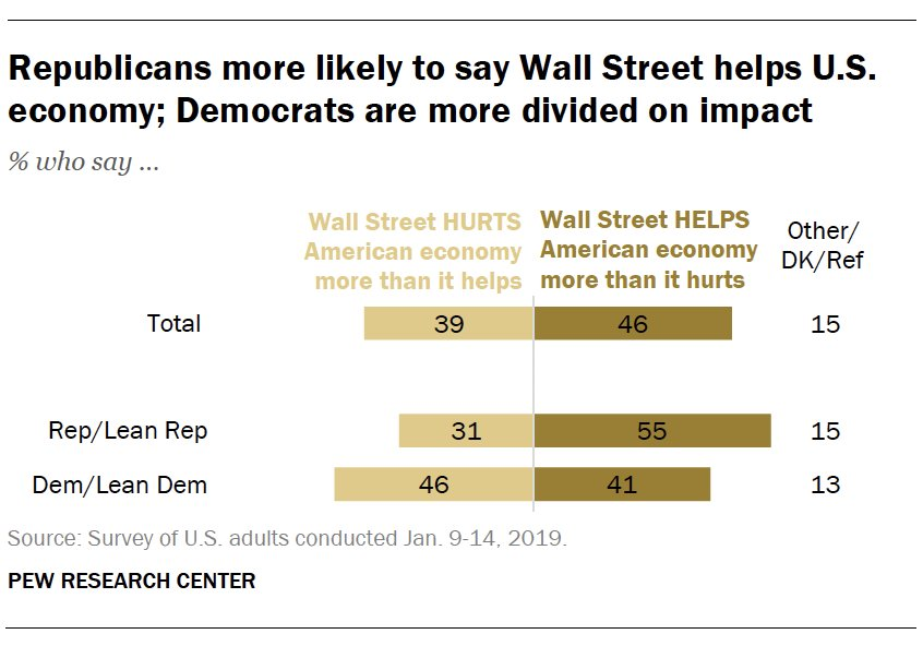 Republicans are more likely than Democrats to see Wall Street's economic impact positively https://t.co/ThJB3arw7j