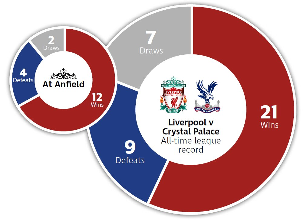 Liverpool เจอ Crystal Palace ในเกมลีกสูงสุดมาแล้ว 37 นัด ชนะ 21 เสมอ 7 แพ้ 9 เฉพาะเกมเตะที่ Anfield 18 นัด หงส์แดงชนะ 12 เสมอ 2 แพ้ 4 #lfcthai