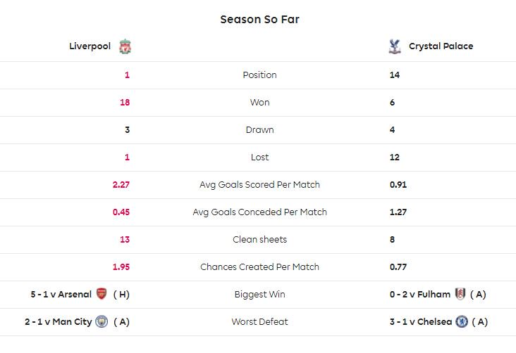 Liverpool เป็นทีมนำตารางพรีเมียร์ลีก มี 57 แต้ม จากการชนะ 18 เสมอ 3 แพ้ 1 ส่วน Crystal Palace อยู่ที่ 14 มี 22 แต้มจากการชนะ 6 เสมอ 4 แพ้ 12 #lfcthai