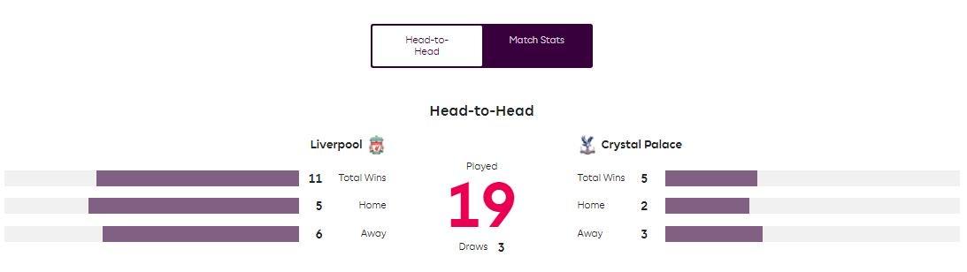 ถ้าในยุคพรีเมียร์ลีก 19 นัดที่พบกัน Liverpool ชนะ Crystal Palace 11 เสมอ 3 แพ้ 5 โดยเตะในบ้านเอาชนะพาเลสได้ 5 นัด แต่ก็แพ้ต่อพาเลสในแอนฟิลด์แล้วถึง 3 นัด #lfcthai