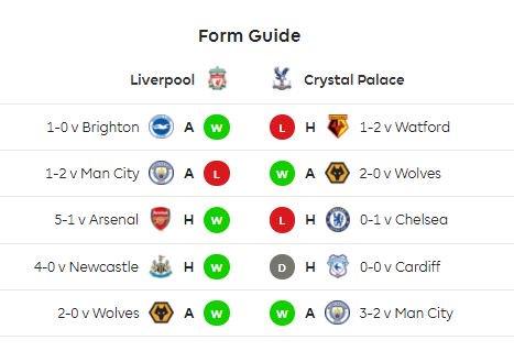 ผลงาน 5 นัดหลังในพรีเมียร์ลีกของทั้งสองทีม Liverpool ชนะ 4 แพ้ 1 ส่วน Crystal Palace ชนะ 2 เสมอ 1 แพ้ 2 เกมล่าสุดของทั้งสองทีม Liverpool บุกชนะ Brighton 1-0 ส่วน Palace แพ้ Watford ในบ้าน 1-2 #lfcthai