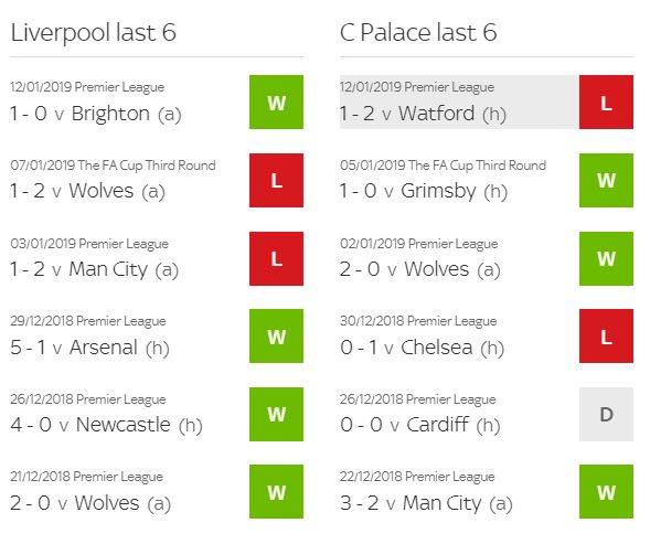 ส่วน 6 นัดหลังสุดในทุกรายการของทั้งคู่ Liverpool ชนะ 4 แพ้ 2 ส่วน Crystal Palace ชนะ 3 เสมอ 1 แพ้ 2 #lfcthai