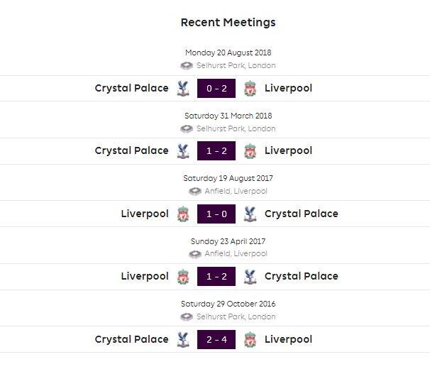 Liverpool เจอกับ Crystal Palace 5 นัดหลังสุด ผลงานชนะ 4 แพ้ 1 ยิงได้ 10 เสีย 4 ประตู ซึ่งหงส์แดงชนะพาเลสมาแล้ว 3 นัดติดต่อกัน แต่ยังไม่เคยเอาชนะได้ 4 หนติดต่อพาเลสในลีกสูกสุดมาก่อน #lfcthai