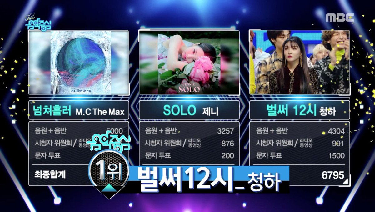 WATCH: #Chungha Takes #GottaGo6thWin On 'Music Core' https://t.co/PgnROczENJ https://t.co/iLwV80EM1h