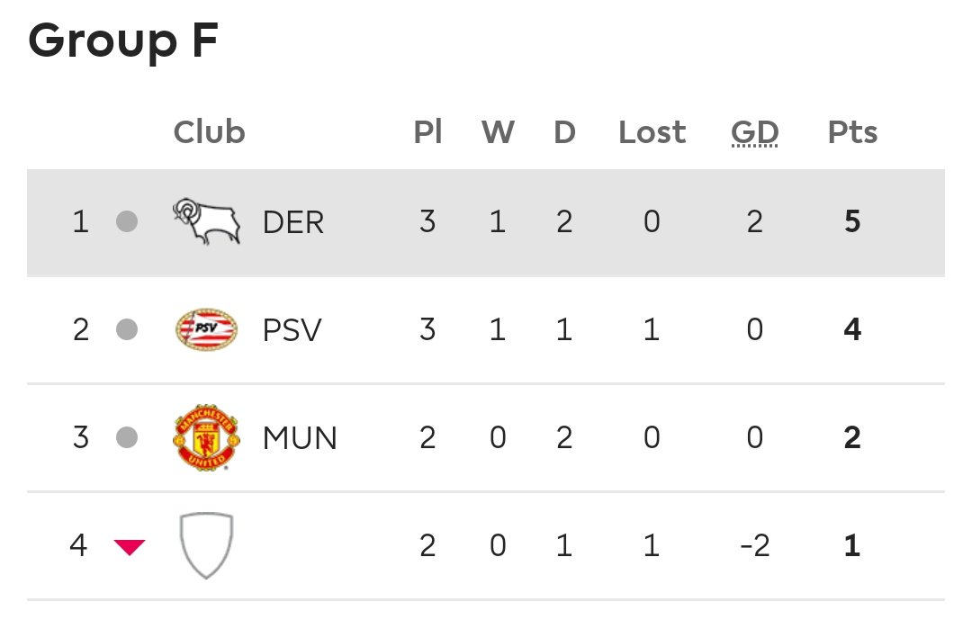 STANDINGS: U23 - The Young Devils drew against PSV 0-0, leaving @ManUtd in a sticky situation.  Only a clear 3-goal victory against bottom club PSG can guarantee us top spot in Group F! Any other victory may see us through as best runners-up. #MUAcademy #PLIntlCup #ILOVEUNITED_PU