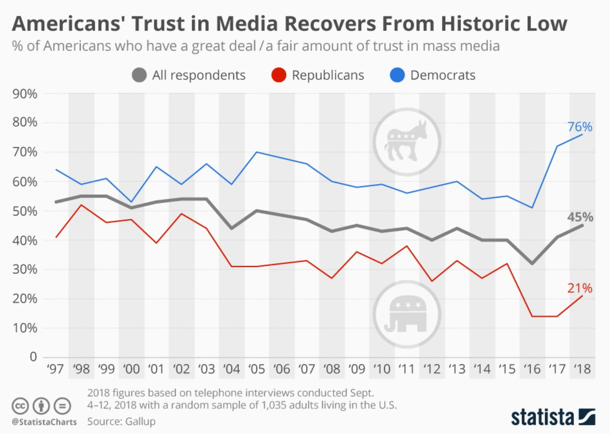 @realDonaldTrump Actually the evidence is trust in media is starting to rebound quite substantially, with even Republicans trusting the mainstream media more than they did a year ago:https://t.co/0zjWX0WfBa  https://t.co/VbG