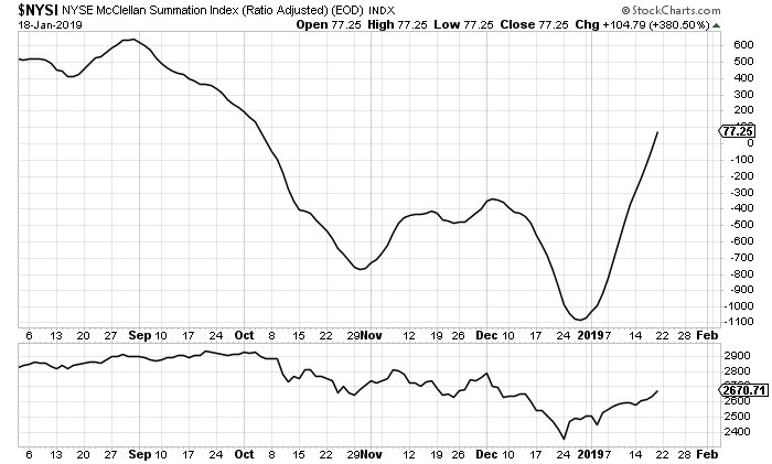 McClellan Summation Index back to where it was in early October.