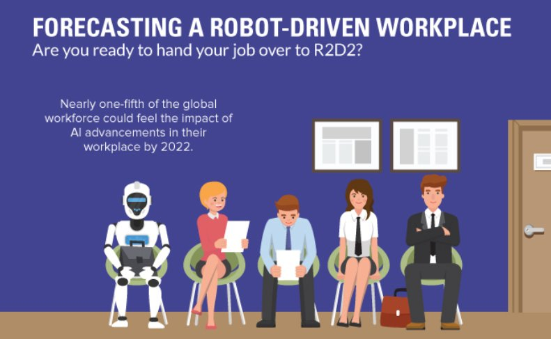 Is your job going the way of the #robots? Find out with this forecast from the #FutureofJobs #Report   via @Visualcap >> https://okt.to/QNMR9f  #AI #futureofwork #automation #digitalworkplace #RPA #4IR #digitaltransformation #robotics