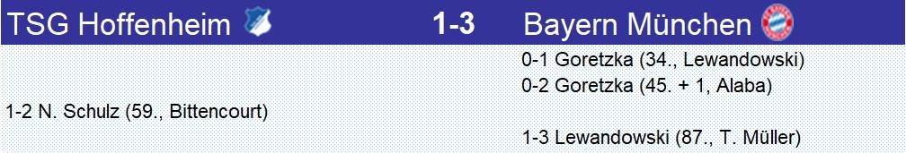 Le #Bayern a réussi sa rentrée en battant #Hoffenheim grâce à une excellente 1ère mi-temps, même si Hoffenheim a mieux négocié sa 2ème mi-temps. Au final, c'est la 6ème victoire d'affilée pour le Bayern et le 7ème match sans victoire pour Hoffenheim en Bundesliga #TSGFCB