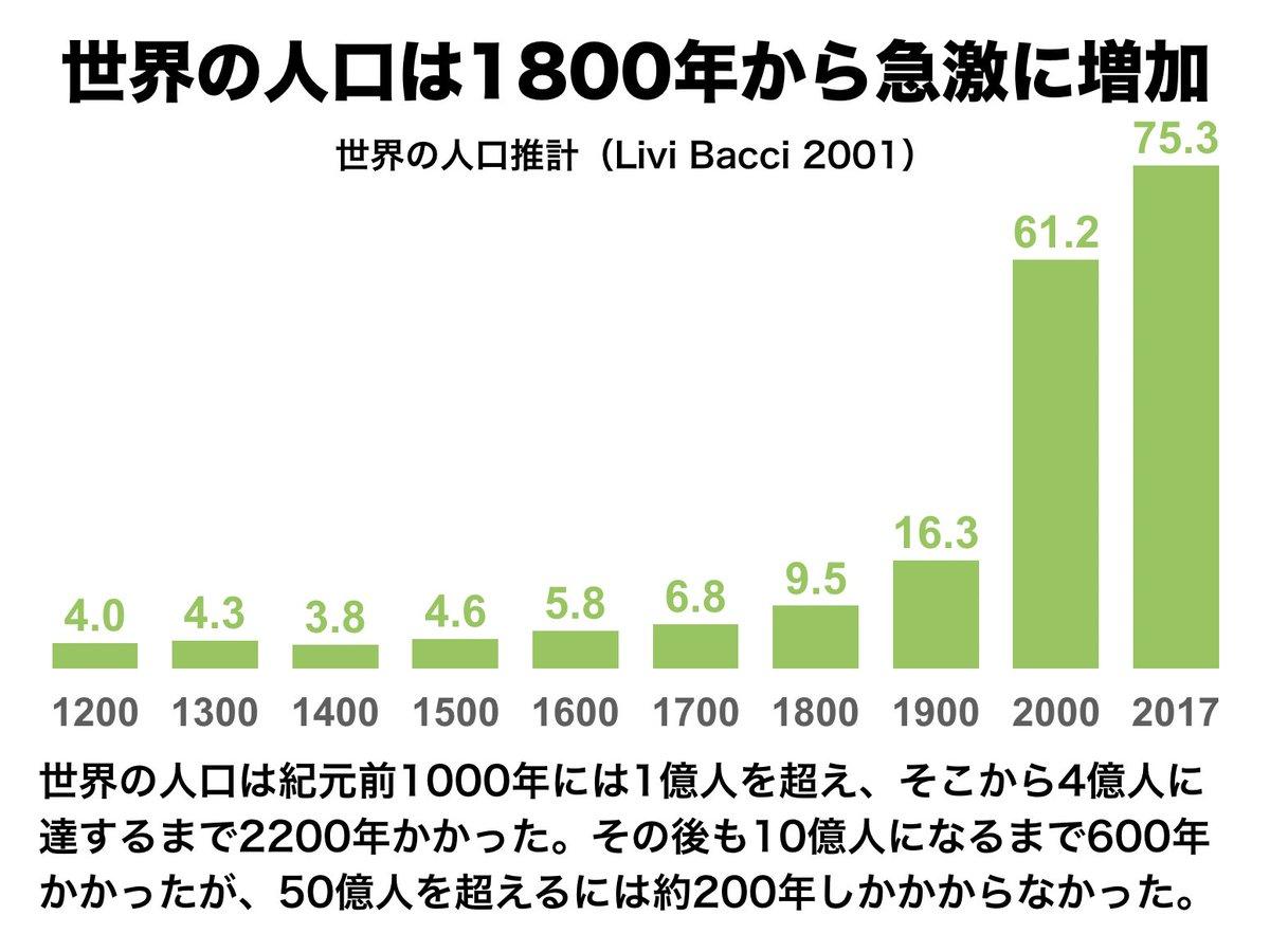 "Strainer on Twitter: ""世界の人口推計 (Livi-Bacci 2001) 紀元前10000 ..."