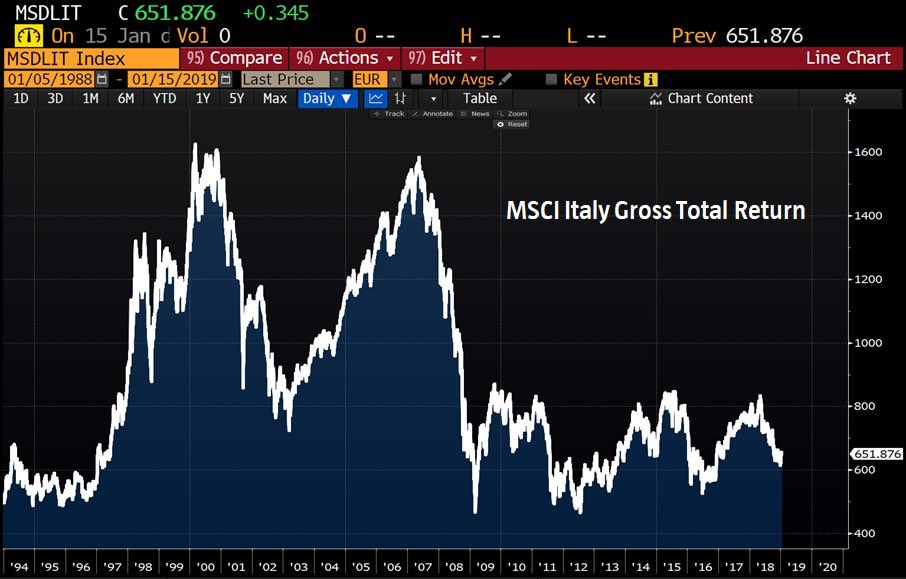 In case you did miss it!  Your total return on Italian stocks: 0% in the last 25 years, -60% since 2000, -58% since 2007