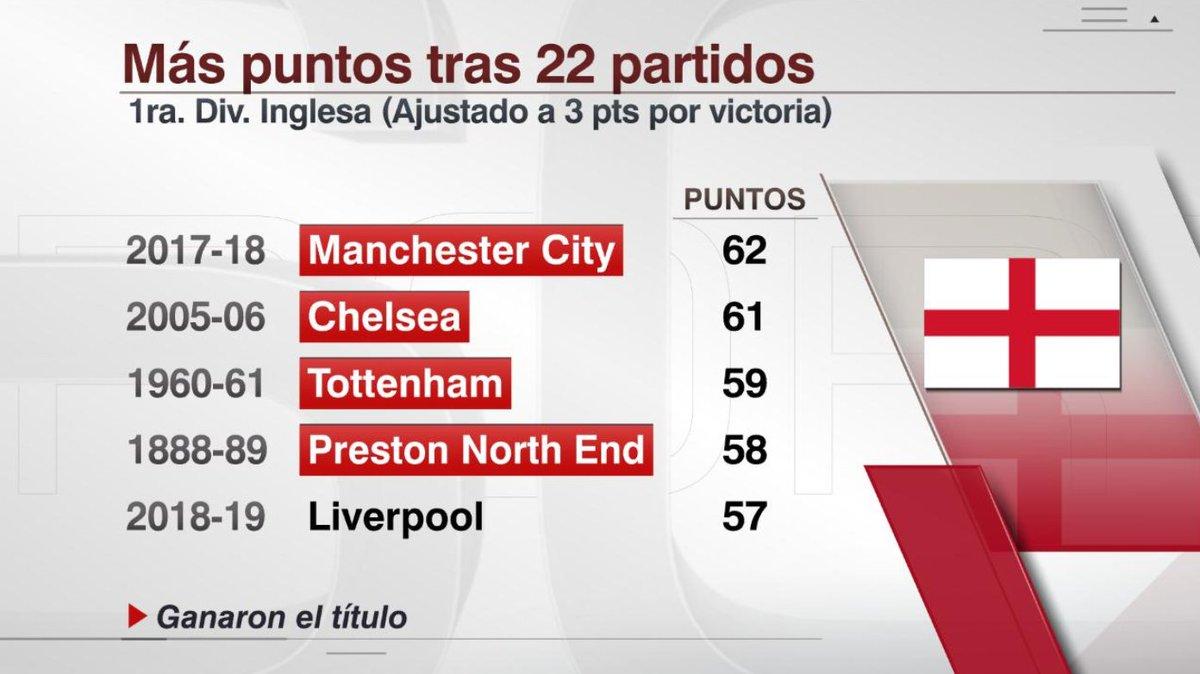 ESPN Datos's photo on El Liverpool
