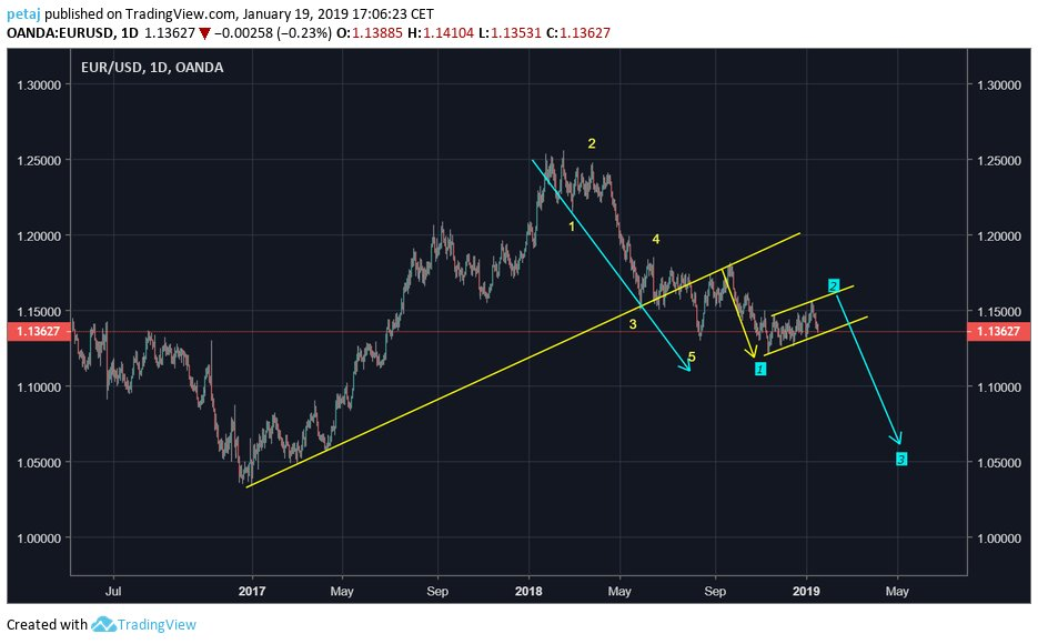 What about #eurusd.  #DXY #FOREX