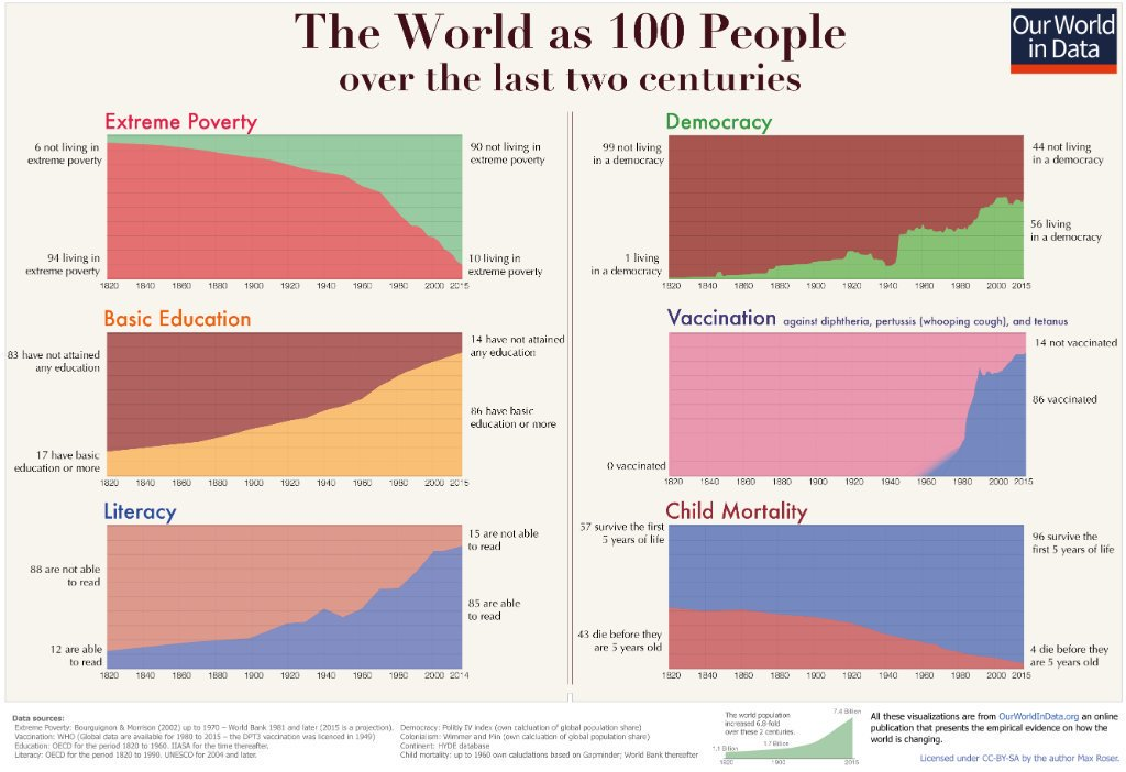This is one of my favorite infographics. A lot of people underestimate just how much life has improved over the last two centuries: https://t.co/djavT7MaW9