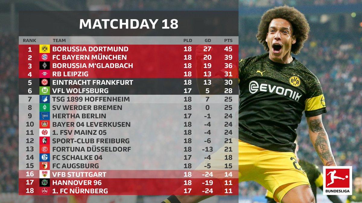 Bayern asked, Dortmund answered 📊