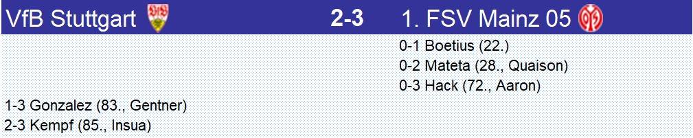 Avec une défense approximative, #Stuttgart a fait comme le lièvre de la fable et s'est réveillé beaucoup trop tard. #Mainz s'éloigne de la zone rouge alors que #Stuttgart y reste, victime en plus, de la malchance (poteau à la 86') et privé d'un penalty pour main (89') #VfBM05