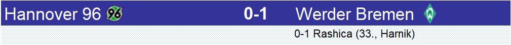 Victoire méritée du #Werder #Bremen à #Hannover96 dans ce match des nordistes, victoire qui aurait pu être plus élevée sans un bon Michael #Esser dans les cages locales. Trop passif, Hannover peine à se sortir de ses difficultés au tableau #H96SVW
