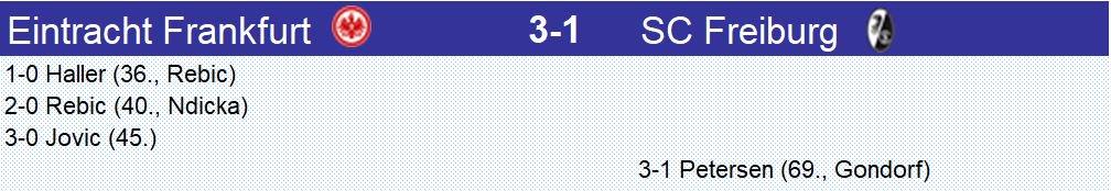 Avec 3 buts dans les 9 dernières minutes de la 1ère mi-temps, #Eintracht #Frankfurt s'est mis à l'abri et a remporté logiquement le match face à une équipe de #Freiburg courageuse mais inférieure #SGESCF
