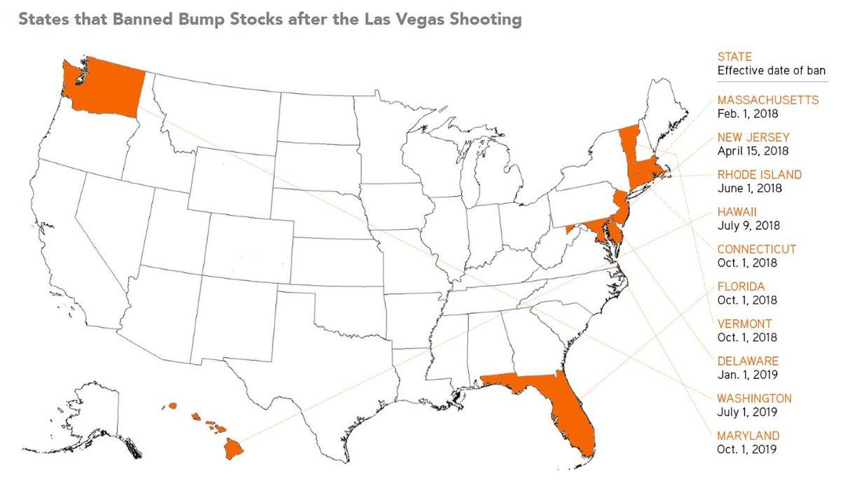 Prior to the Las Vegas shooting, California and Iowa were the only two states to ban #bumpstocks. After the shooting, 10 more states moved to ban the devices.  In a new analysis for @RockGunResearch, @nj_simons reviews those efforts: https://t.co/oulbc4Wkt5
