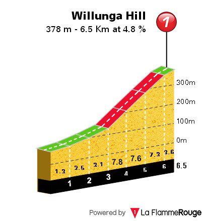 #TourDownUnder2019 TDU - Stage 5 Preview Between the first and second passage through Willunga Hill there are 16.5km, almost all in descent. Sky, Sunweb, Team Emirates and Bahrain Merida have at least 2 elements at 26s and can attack on the first ascent.